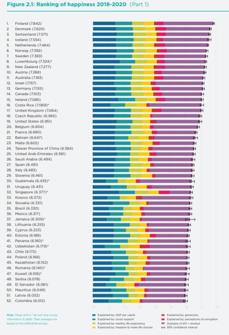 New 2021 World Happiness Report
