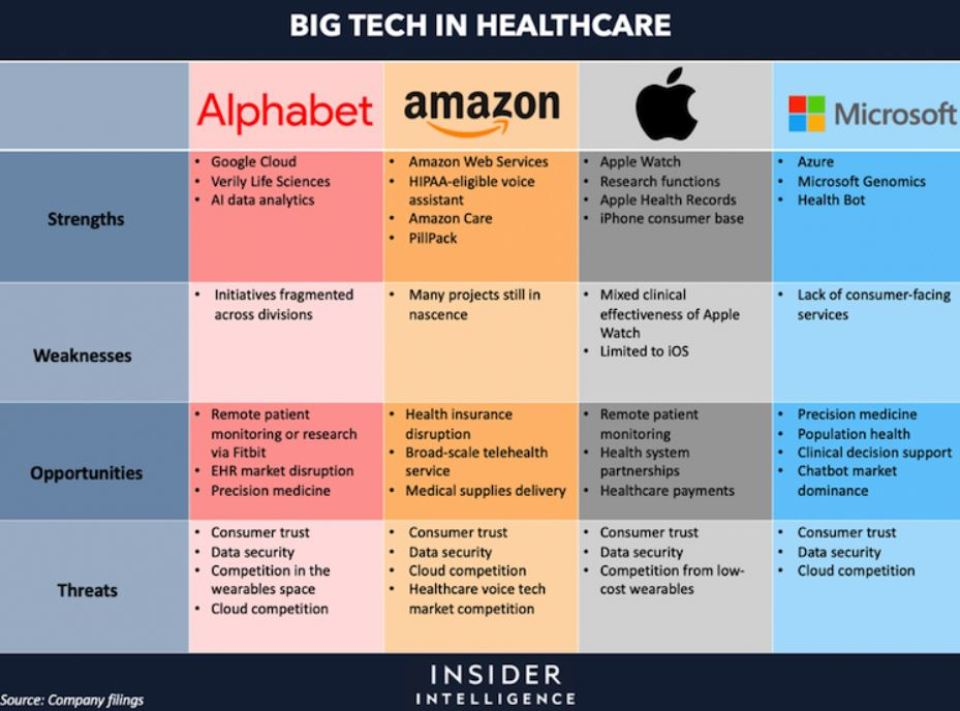 The Gigantic Four: Big Tech Takes on Healthcare