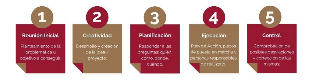 Reunión Inicial -> Creatividad -> Planificación -> Ejecución -> Control