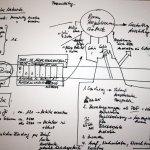 Planungszeichnung double bind und sammenzu (c) Susanne Haun und Jürgen Küster