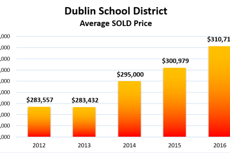 Market Update 2016: How Dublin & Powell Home Values Increased since 2012