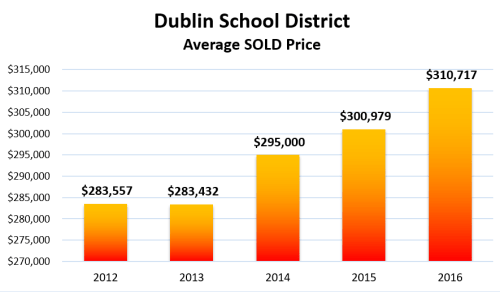 Dublin OH school district average home sale price since 2012