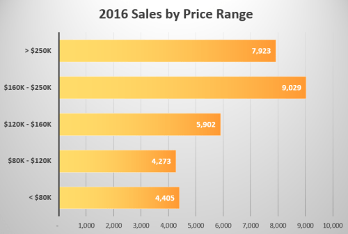 Columbus home sales 2016 by price range