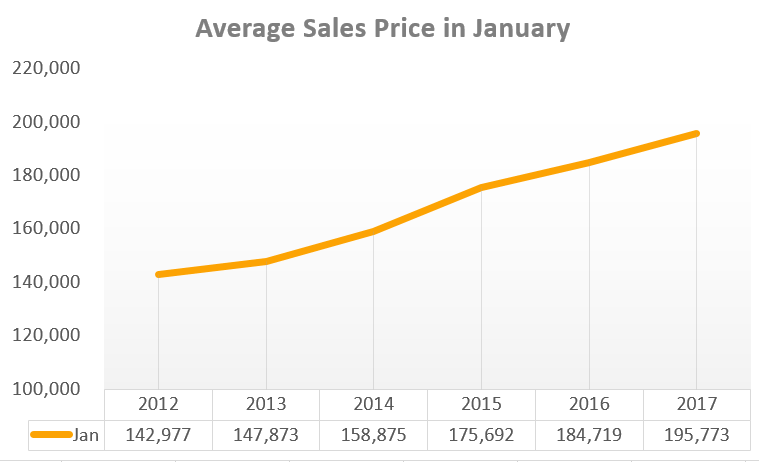 Average sales price of homes in Columbus OH in January