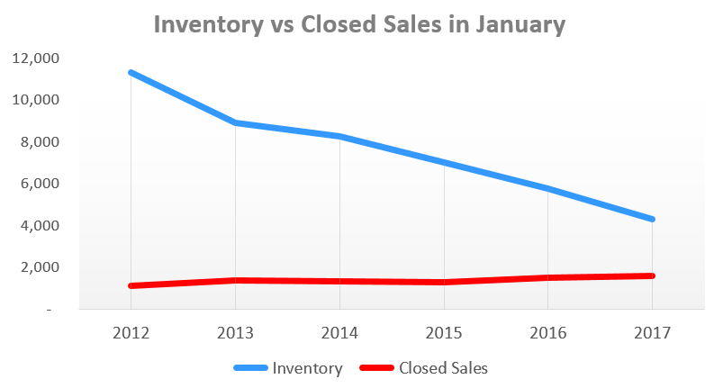 Inventory vs Closed Sales in Columbus OH during January