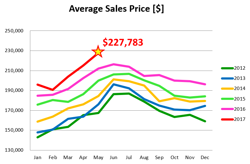 Average Sales Price Up By 8% Hits New Record