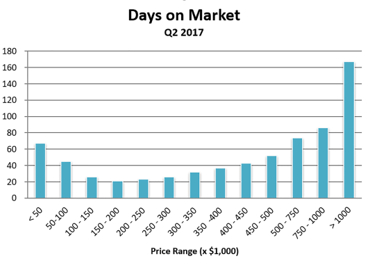 Graph shows Average Days a Home is on the Market for Quarter 2 of 2017
