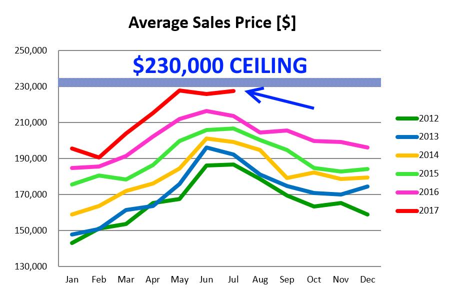 Average Sales Price Reached Its Peak