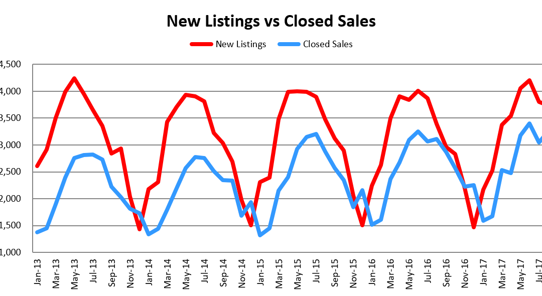 August Market Update: New Listings Increased by 10.4%