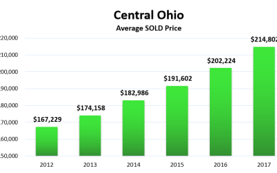 February Market Update: Values Up by 10.4%, but Sales Decline