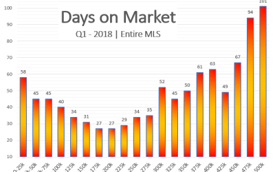 March Market Update: Sales Slump, Prices Skyrocket, Inventory Rock Bottom