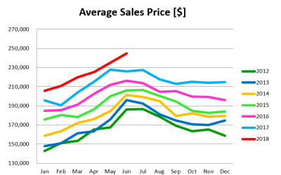 June 2018 Market Update: Record Sales Prices Result in Fewer Closings