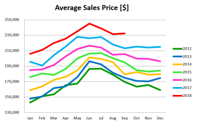 September Market Update: Inventory Increases 1st Time in 7 Years