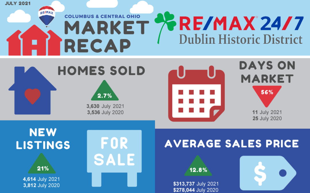 Market Update: Record Number of New Listings Result in First Inventory Gain in 28 Months