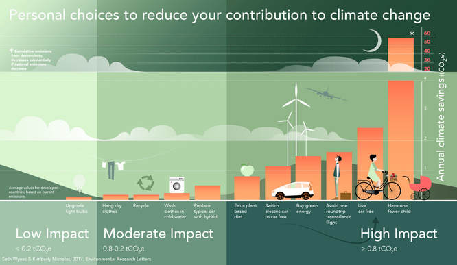 A handy infographic from Seth Wynes and Kimberly A Nicholas about climate change and how you can help fight it.