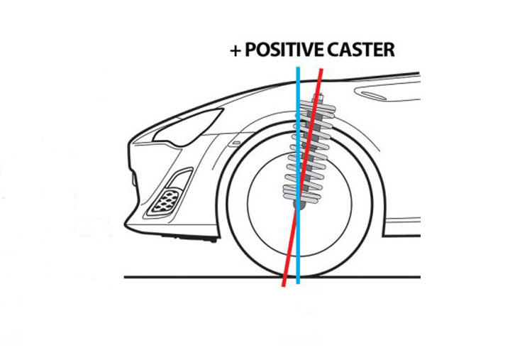 Caster – Geometry Explained