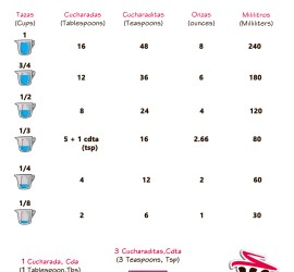 Conversion chart cups to tablespoons