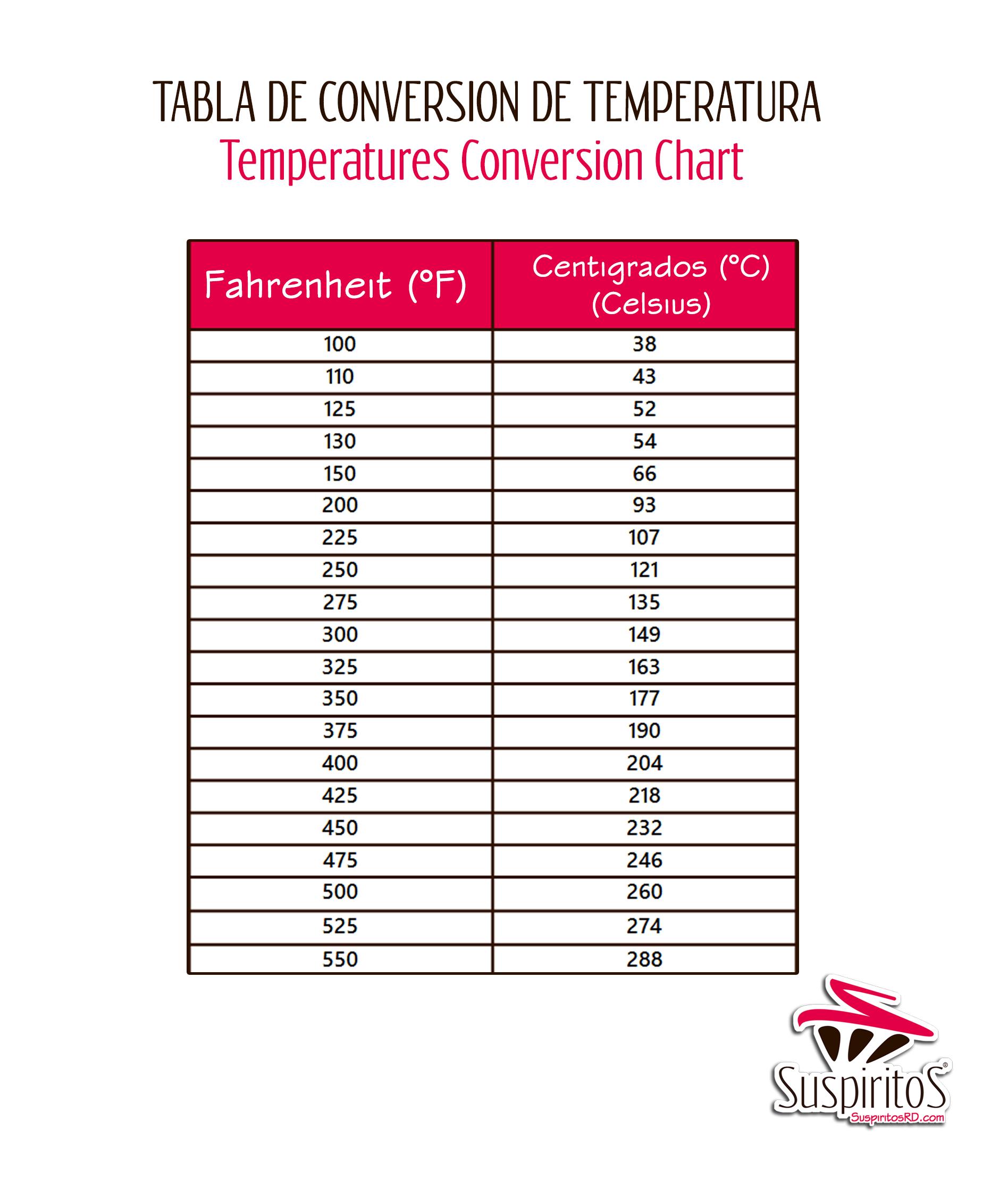 Equivalencias Y Tablas De Conversiones Suspiritosrd