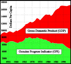 green gross domestic product