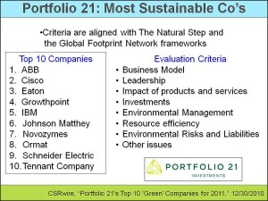 5 Lists of the Most Sustainable Companies