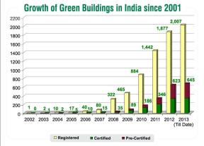Green Building Certification India