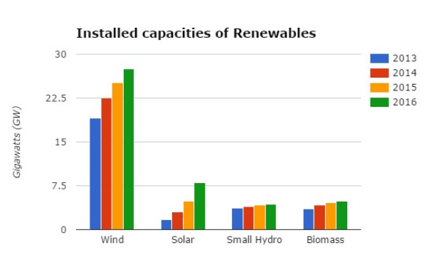 Source: Ministry of New and Renewable Energy