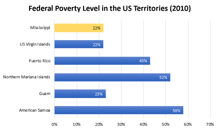 Federal poverty level in U.S. Territories. Graph.