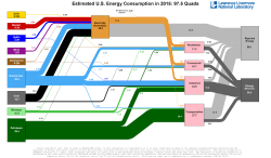 A graphic displaying power sources on the left and dispersion of the energy between