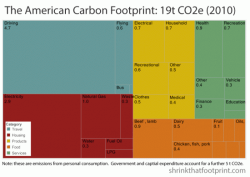 A chart showing a breakdown of the average United States citizen's carbon footprint.