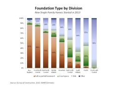 A graph showing different regions of the United States and the percentages of houses with foundation types, including basements, crawl space, and slab.