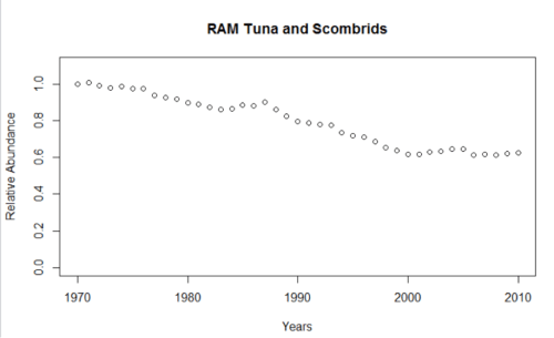 Figure 1. Trend in tuna and scombrids from the RAM Legacy Data base.