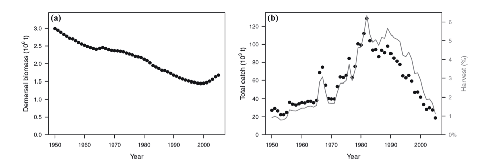 This figure from the 2012 paper in Conservation Biology shows the history of biomass of non-hake stocks and the catch and exploitation rates. In panel b catch is in circles, solid line harvest rate.