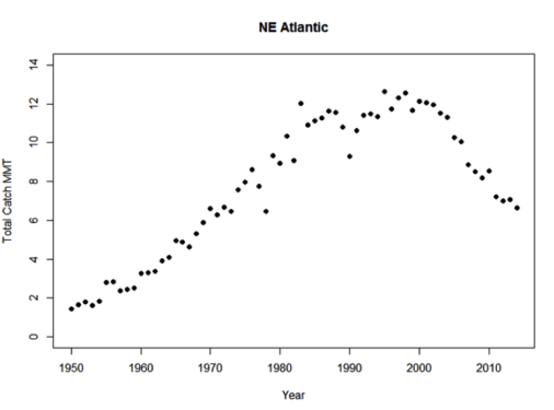 Figure 3. Total catch from assessments in the RAM Legacy Database for NE Atlantic fisheries.