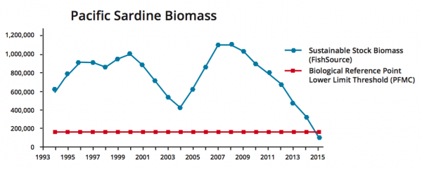 Figure 2. Pacific Sardine (Sardinops sagax) Biomass (Hill 2015).