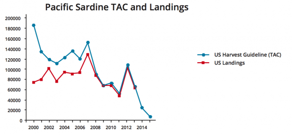 Figure 3. Pacific Sardine (Sardinops sagax) northern stock Total Allowable Catch and Landings for the US (Hill 2015).