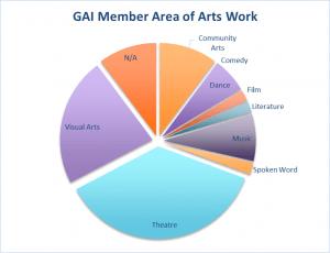 Area of arts work