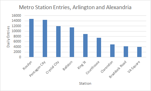 Metro Station Entries