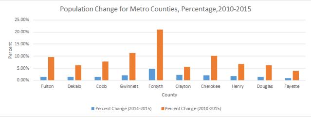 Pop Change Percent.png