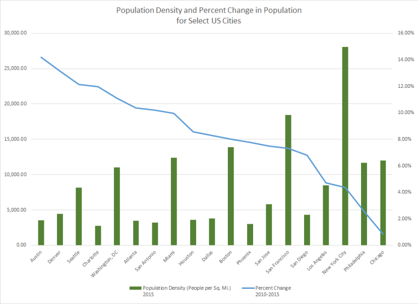 Cities Pop Density Percent Change