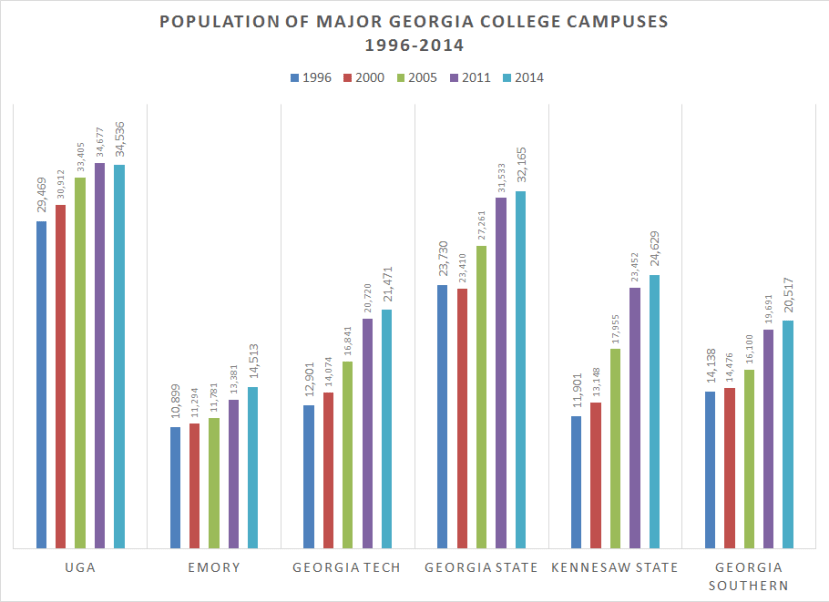 GA Campuses Pop Change