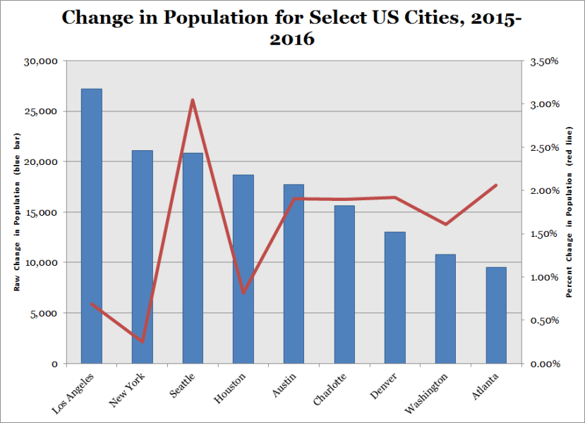 Change in Population for Select US Cities 2015 2016