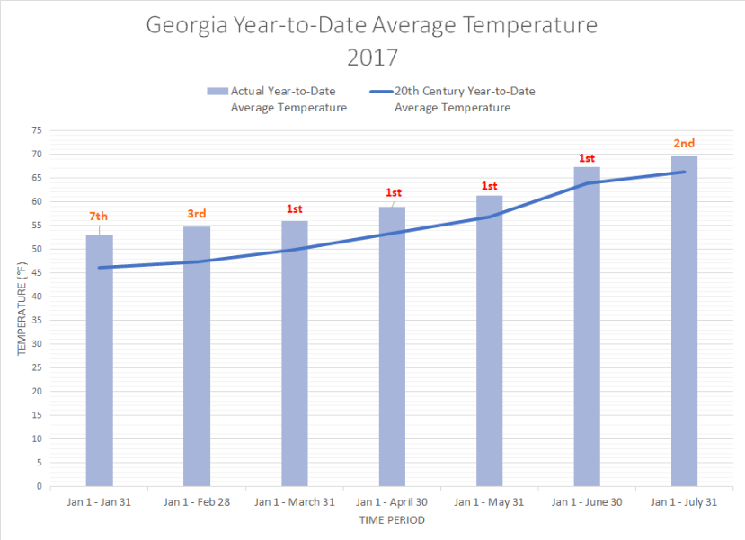 GA YTD AVG TEMP