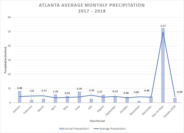 Atlanta Average Monthly Precipitation