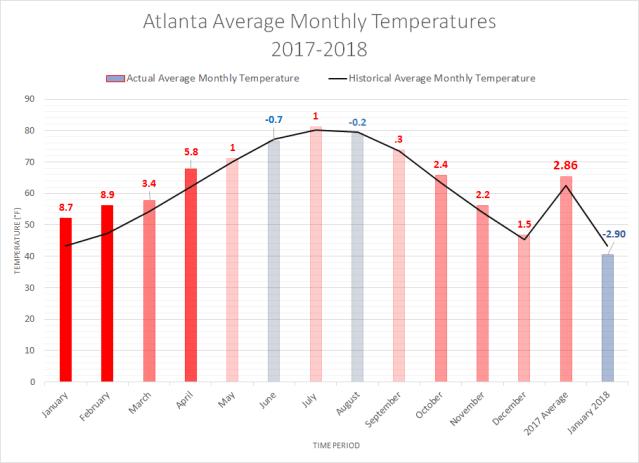 Atlanta Average Monthly Temperature January 2017 to January 2018