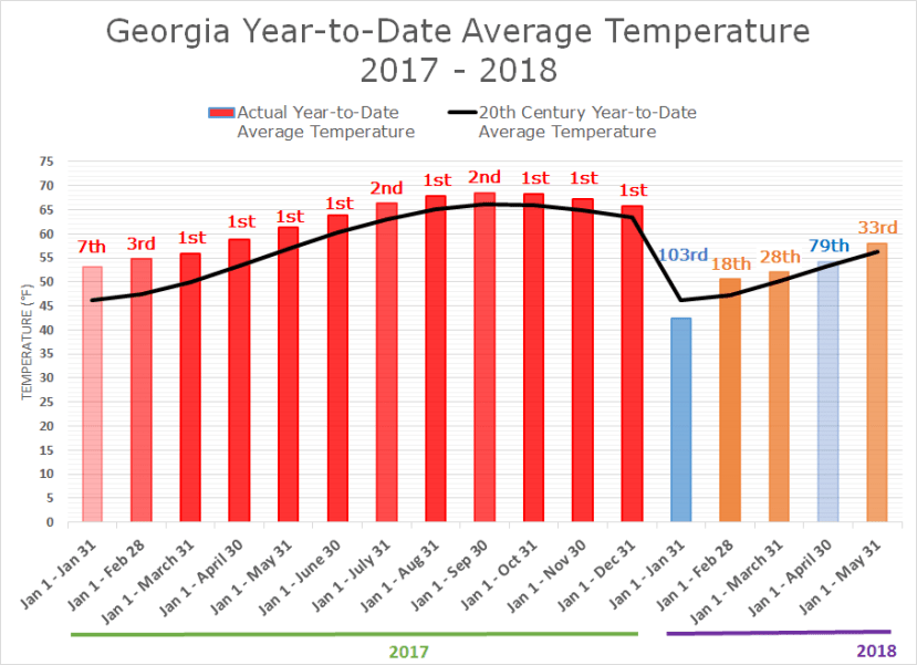 GA Average Temperature: Jan 2017 to May 2018
