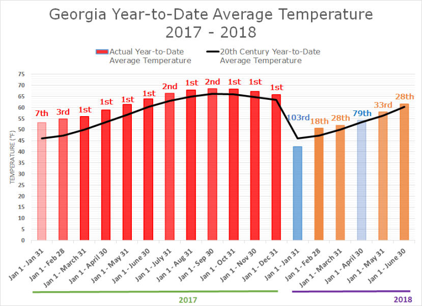 Georgia Average Temp, Jan 17 to June 18