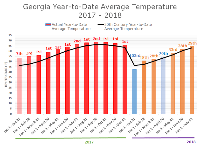GA Average Temperature Chart, January 2018 to July 2018