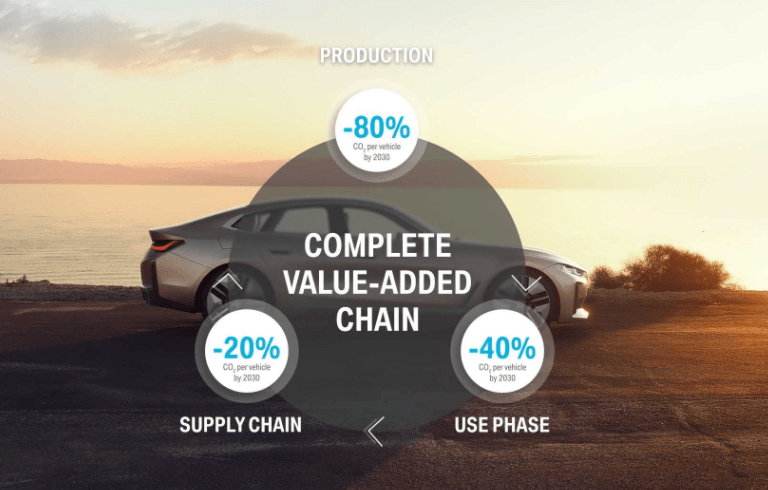 bmw group sustainability goals