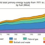 World Energy Supply