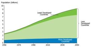 World Population Trends 1950-2050, UN